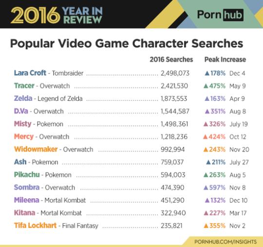 成人网站人气游戏角色排行 皮卡丘入榜好重口 游戏资讯 第1张