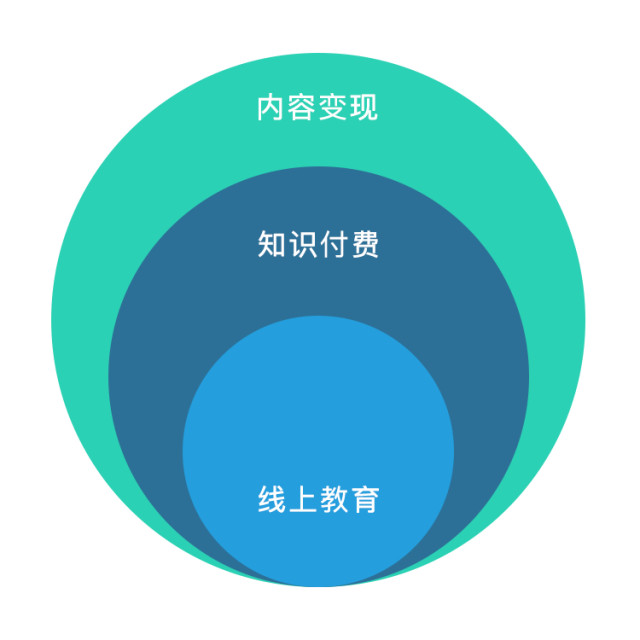 中国知识付费平台2017年数据盘点 数据分析 第1张