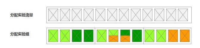 数据思维如何驱动产品设计?今日头条告诉你 数据分析 第6张