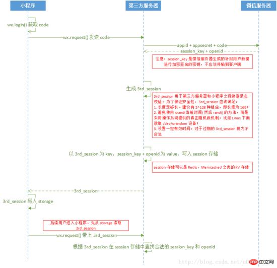 【微信小程序开发教程】解密微信运动数据 小程序开发