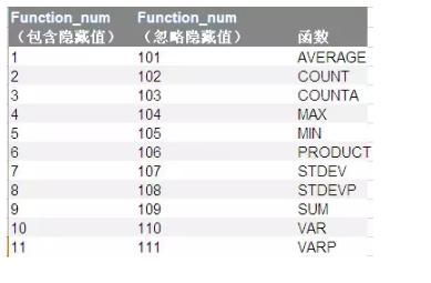 快速成为数据分析师,常见的Excel函数全部涵盖在这里了 数据分析 第9张
