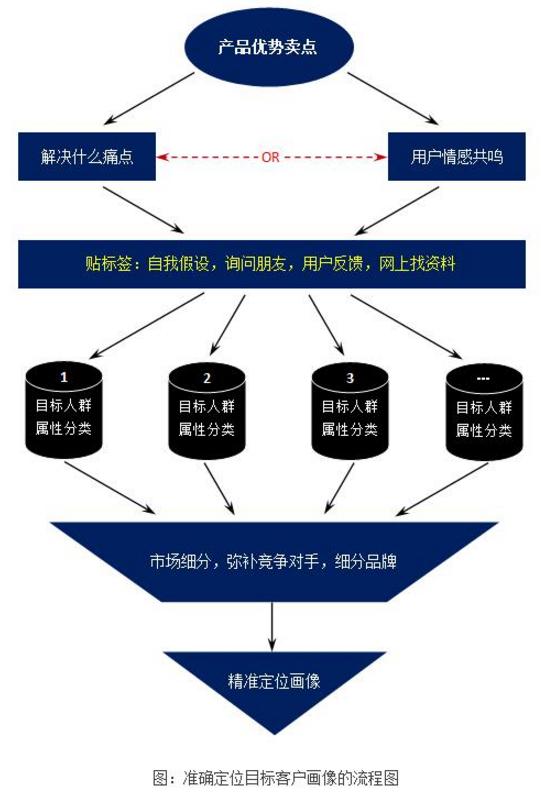 网站策划之目标人群分析 网站运营