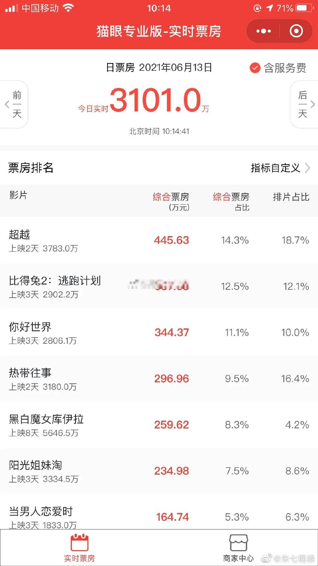 影视资讯郑恺新片《超越》已经赢了
