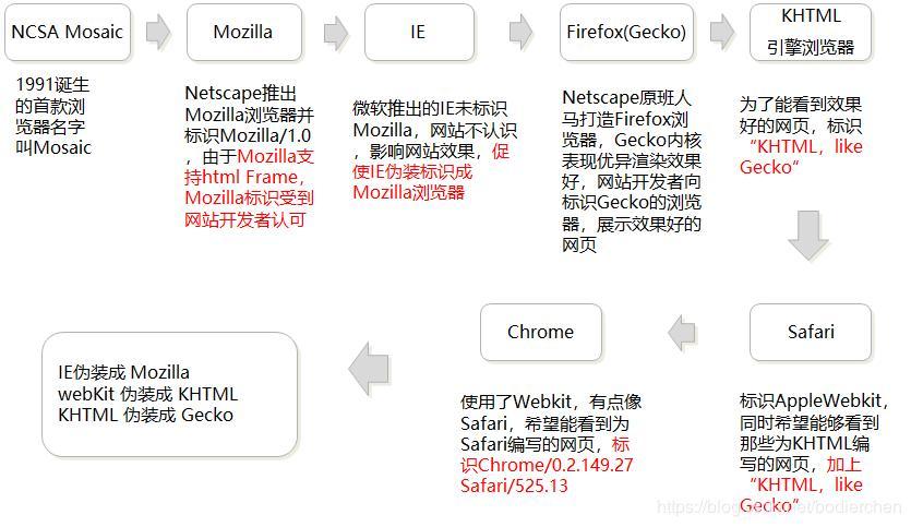 《浏览器UA(User-Agent)汇总及其应用》