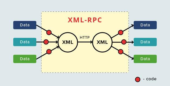 《C#使用WordPress的XML-RPC模块批量自动发布文章》