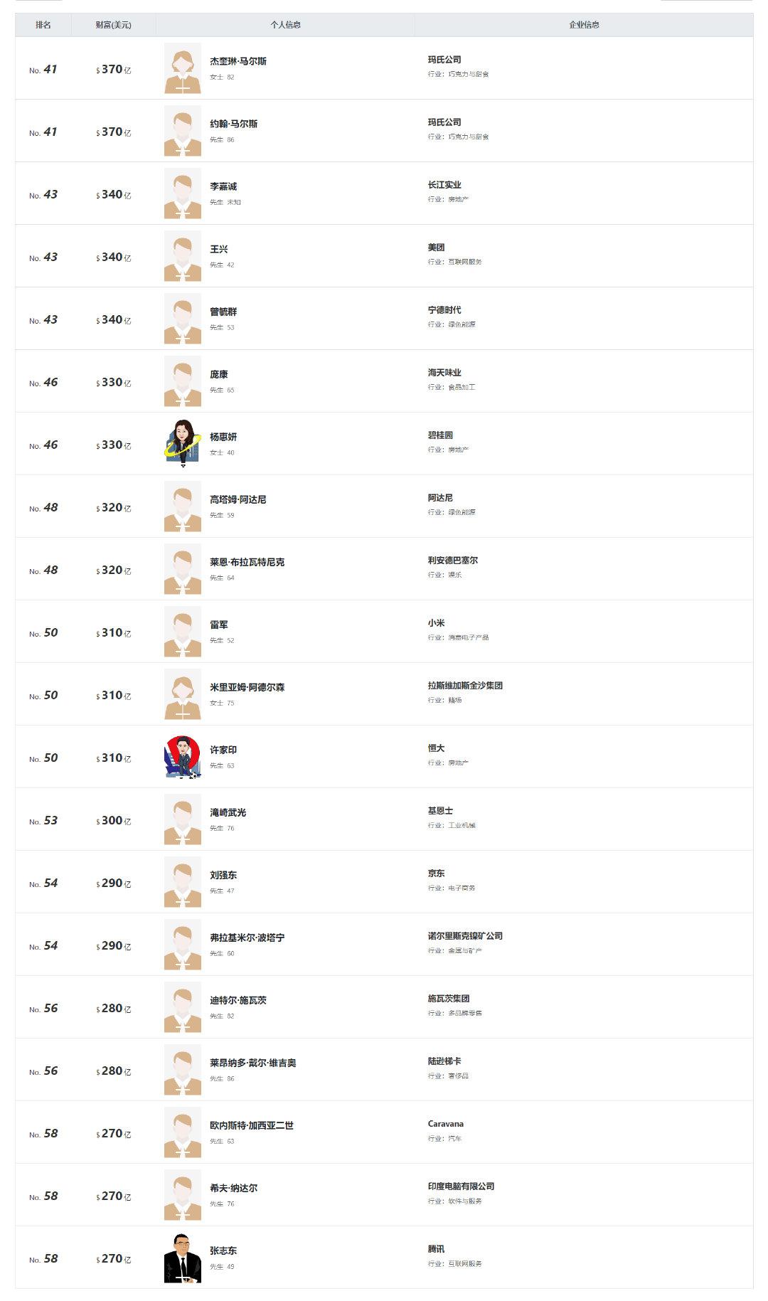 """021胡润全球富豪榜公布,中国首富竟然是他"""""""