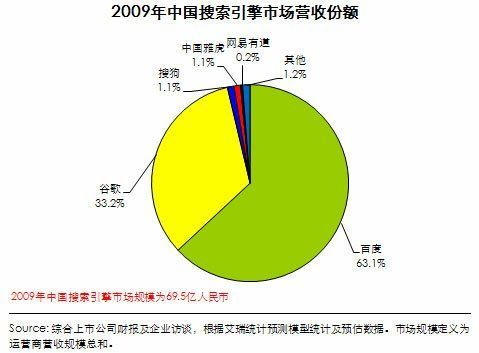 中国搜索引擎往事 涨姿势 第2张