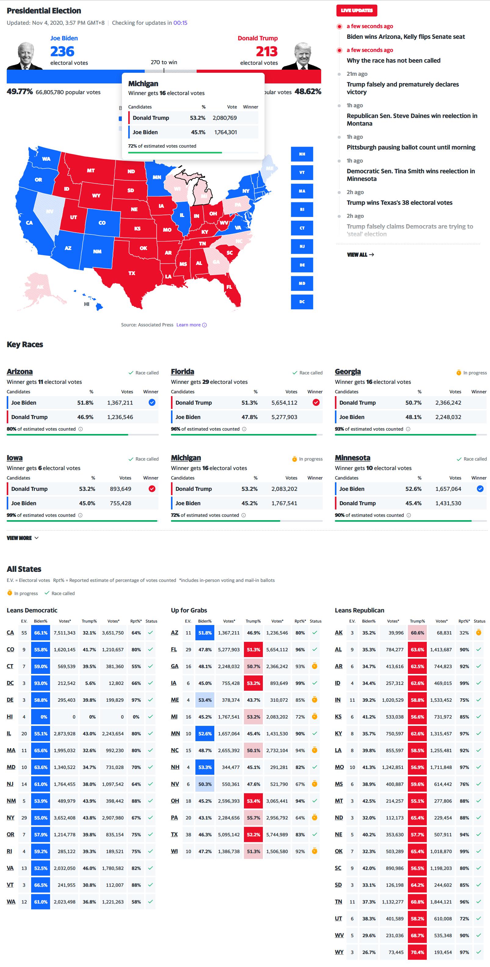 2020 年美国总统选举实时计票sihaiba.com四海吧