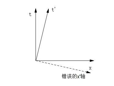长文,通俗易懂,闵氏几何是什么?相对论又是啥