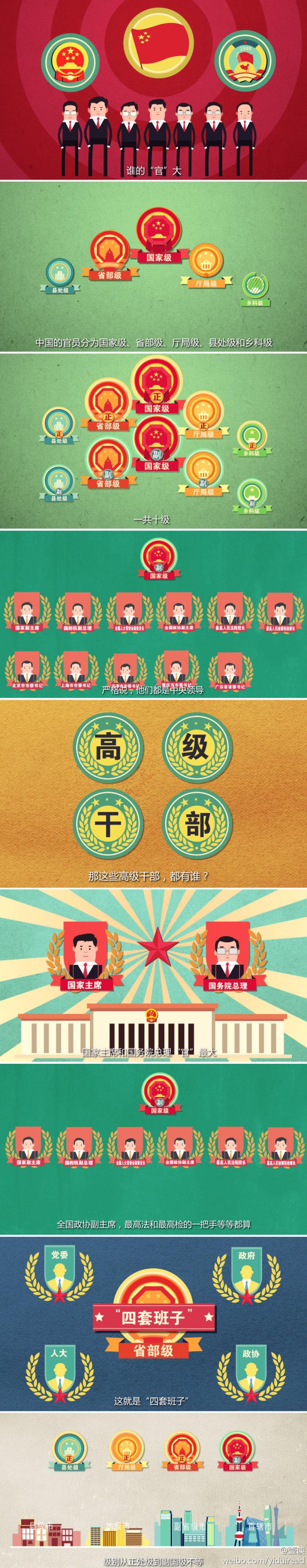 一张图看懂中国官员级别 热搜事件