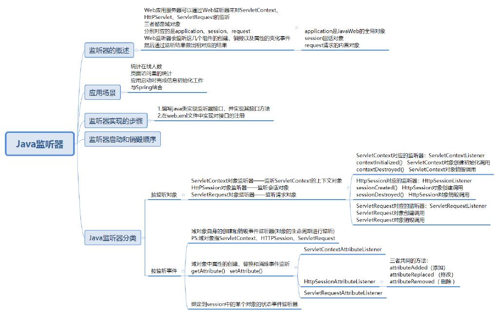 Java监听器介绍和入门