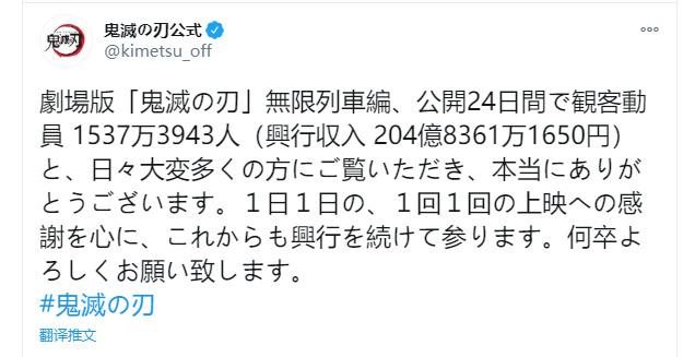 24天冲进日本票房前五!「鬼灭之刃」剧场版票房突破204亿日元