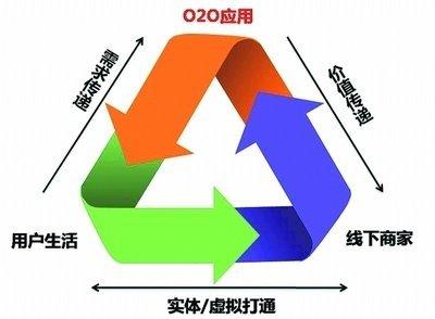 什么是互联网思维?什么又是o2o?这才是o2o模式互联网思维! liuliushe.net六六社 第1张