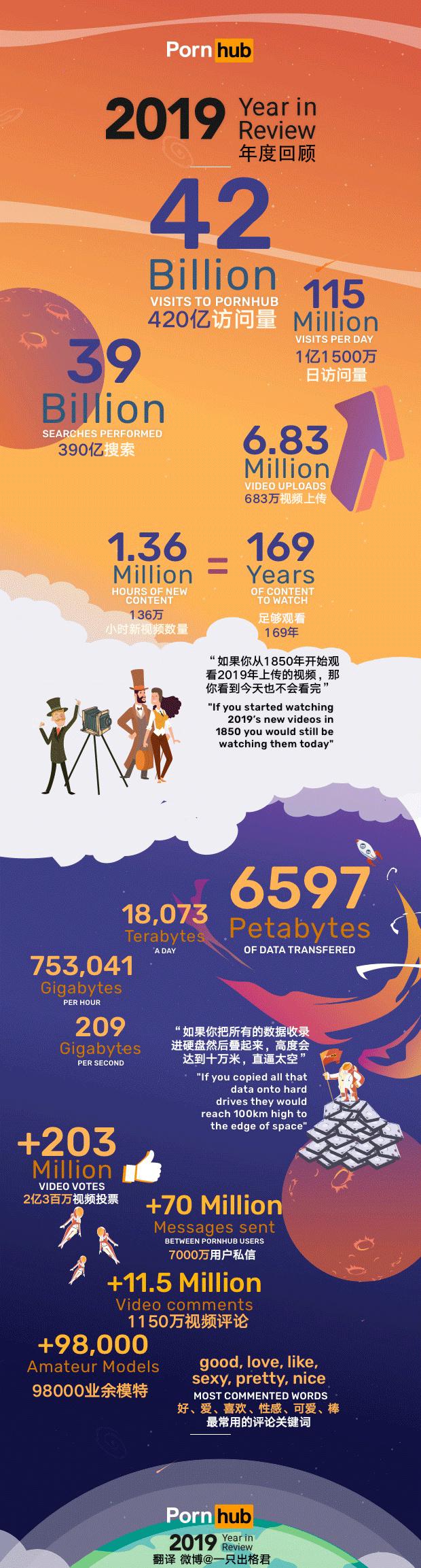 2019年P站的年度总结报告