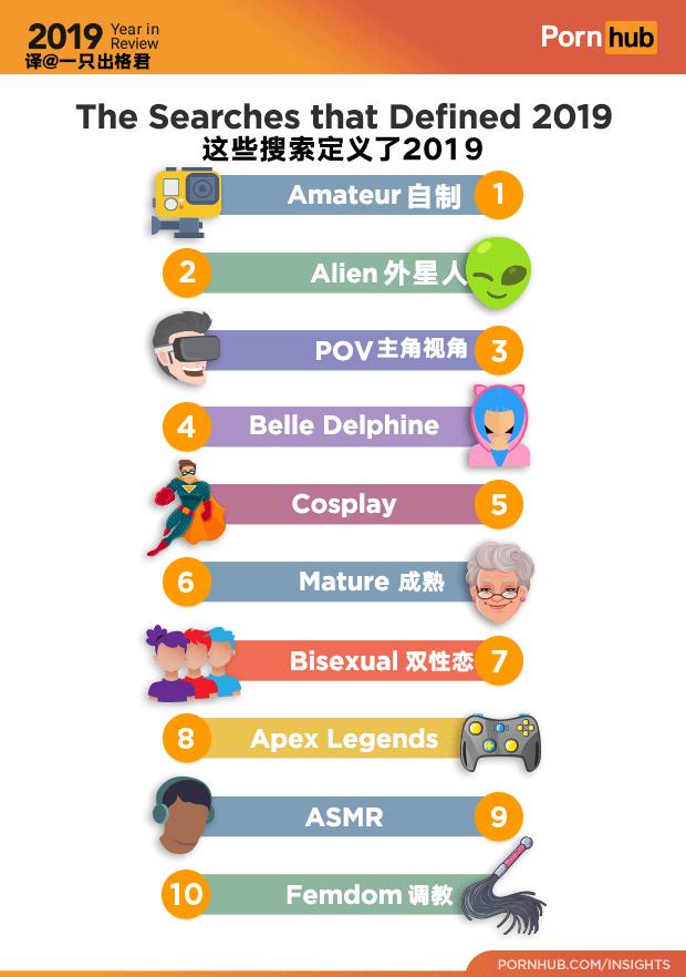 P站2019年度总结发布了,细节之处尽显人文关怀