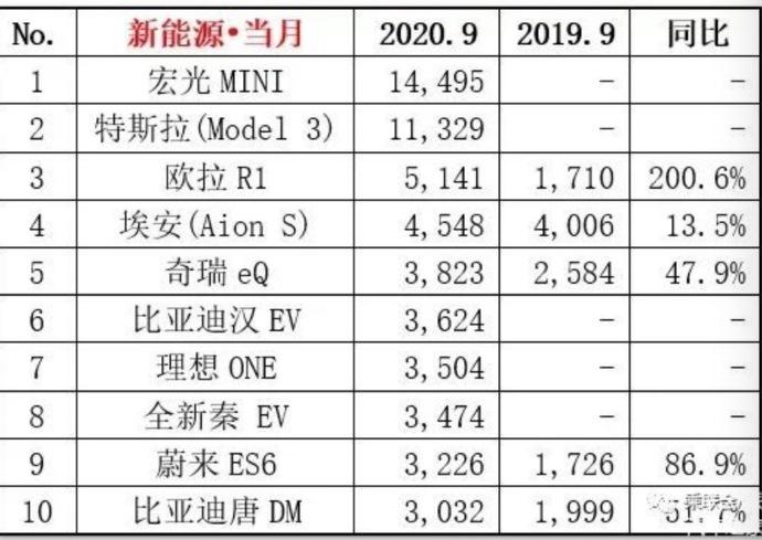 中国汽车市场要出大事,3万元的电动车杀出搅局