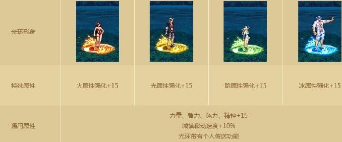 DNF国服2017夏日活动详解 游戏资讯 第10张
