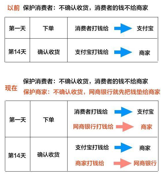 官宣:免费0账期服务延长至6月30日,商家如何开通淘宝0账期功能?(附开通入口)