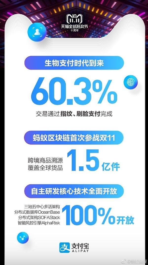 2018天猫双11:生物信息支付占比高达60.3%