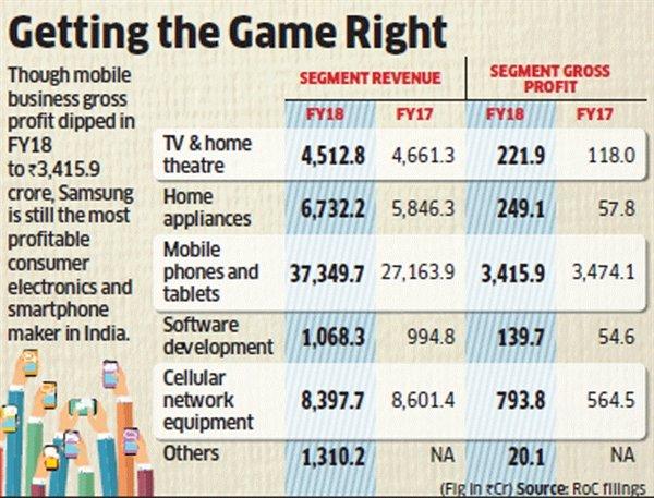三星印度利润下滑:低价机出太多 为抗衡小米等国产厂商