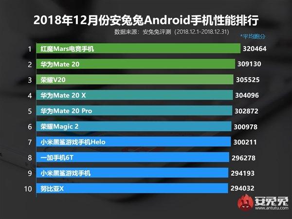 安兔兔2018年12月安卓手机性能榜:红魔Mars超华为Mate 20夺冠