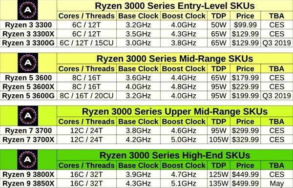 AMD新锐龙APU首曝:最高8核心16线程、1280流处理器