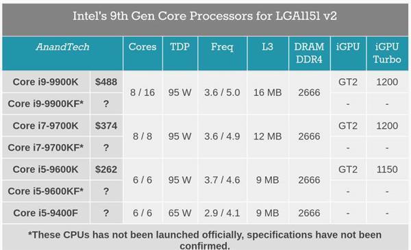 横跨八九代酷睿:Intel无核显CPU新增i3-8100F、i3-9350KF