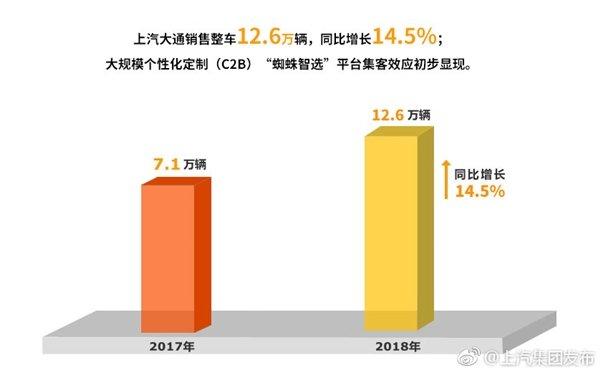 上汽集团总结2018:整车销售705万辆 市场占有率超24%