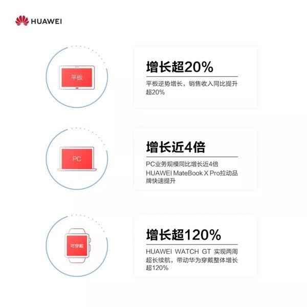 华为消费者2018成绩单:Mate 20俩月发货500万台