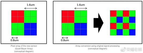 三星/索尼4800万到底有何区别?看完秒懂