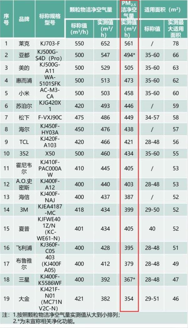除PM 2.5谁更强?19款净化器权威对比测试