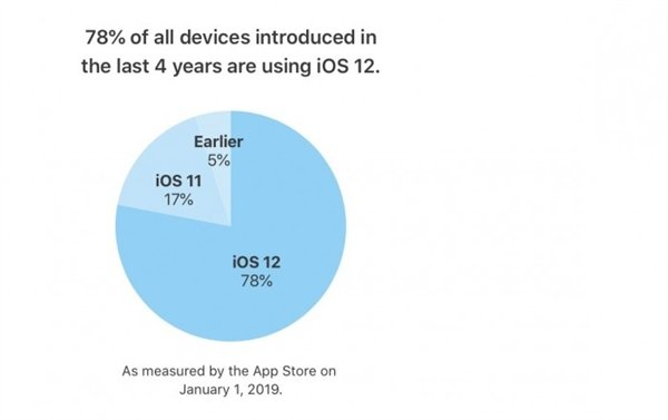 iOS 13将至!苹果公布iOS 12更新率:老设备升级热情高涨