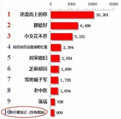 苏有朋、贾静雯版《倚天屠龙记》高清修复:播放量暴增451.8%