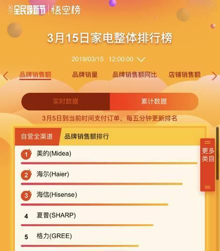 """苏宁焕新节战报:上海人喜提""""三文鱼自由"""""""