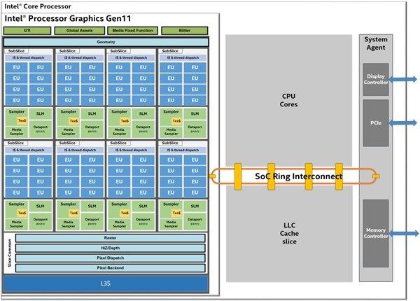Intel公布11代核显架构信息:10nm、计算性能提升1.67倍