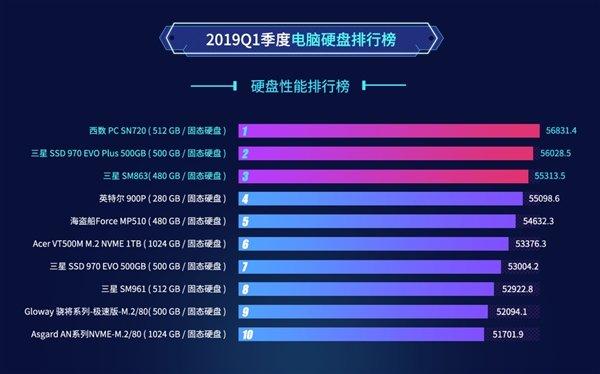 鲁大师2019Q1最受欢迎硬盘:希捷500GB老当益壮
