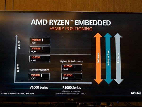 AMD发布锐龙R1000嵌入式处理器:Zen+Vega无风扇