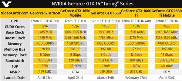 GTX 1660 Ti、GTX 1650游戏本显卡发布:4倍提升 100帧达成