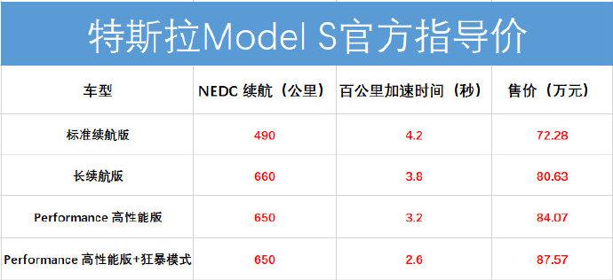 最快2.6秒破百!新款特斯拉Model S/X正式上市