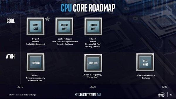 Intel 10代酷睿彗星湖和11代酷睿火箭湖曝光:2022年前桌面没有10nm