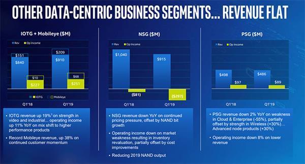 Q1英特尔NAND闪存部门亏了3亿美元 酷睿处理器越来越贵了
