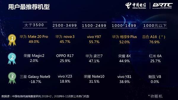 华为Mate 20 Pro刷榜中国电信终端洞察报告:拍照第一 满意度最佳