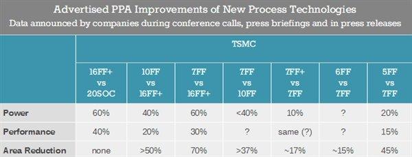 台积电:绝大多数7nm客户都会转向6nm