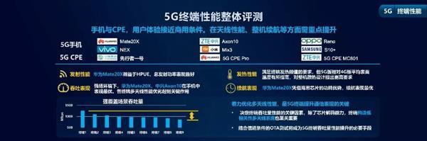 不仅5G双模还有双卡双待!华为Mate20 X(5G)背后是全5G能力