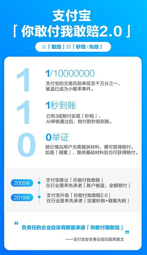 支付宝创新纪录:交易风险率低至1/10000000