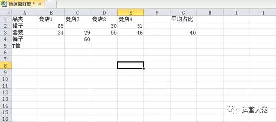 淘宝运营系列:店铺品类占比多少最合适和产品uv怎么计算(四)