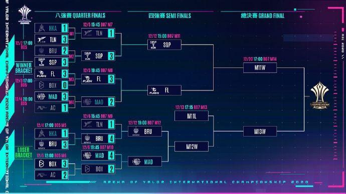 《Garena 传说对决》AIC 2020 国际锦标赛四强名单正式出炉 MAD 成功挺进四强