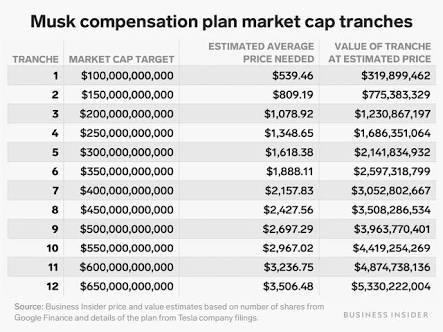 2018年,马斯克和特斯拉董事会之间达成了一份完全由激励措施组成的薪酬协议-前方高能