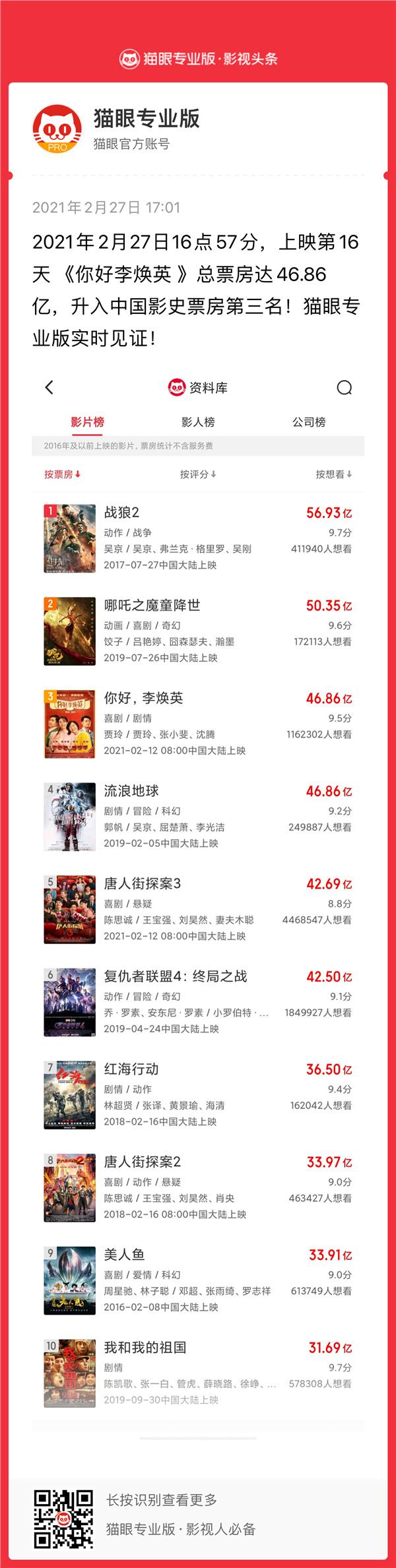 《你好李焕英》票房超《流浪地球》位列影史第三