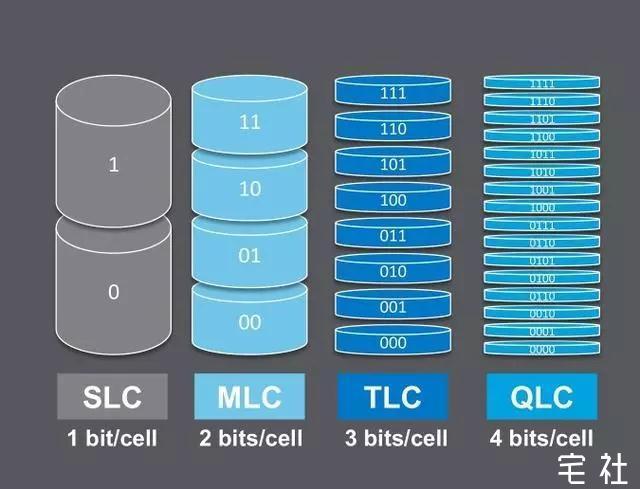 群联正式出售QLC SSD,仅支持SATA接口 技术宅